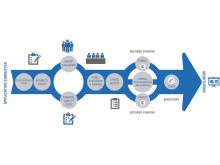 Eurostars approval process