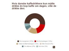 Nespresso infografik 2016_morgenkaffevaner