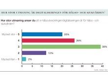 Undersökning: Framtidens Karriär - Läkare