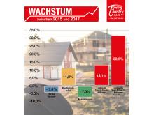 Infografik - Wachstum Hausbau-Branche