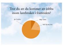 Ungdomar tror på svenskt lantbruk