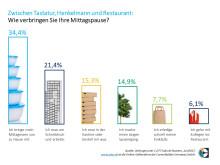 "Jobs.de Umfrage ""Mittagspause"", Juni 2017"