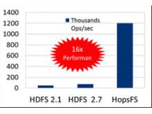 HopsFS arbetar mer än 16 gånger snabbare än standardplattformen Hadoop.