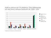 Andel av yrkesvux och YH-utbildning i Östra Mellansverige och riket exklusive Stockholm 2009-2014