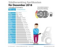 Grafik_Staedteranking_12-2018_(c)_infoRoad GmbH_Clever Tanken_big