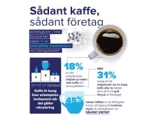 Sådant kaffe, sådant företag
