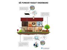 Viasat OnDemand-huset