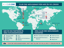 Club One statistik