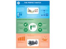 TETRA PAK_Perfect Match Infographic