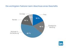 170905 LinkedIn LSS Infografik Faktoren