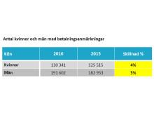 Antal kvinnor och män med betalningsanmärkningar