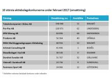 10 största aktiebolagskonkurserna under februari 2017