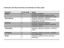 Kommuner med flest manuella översättningar till olika språk