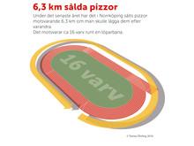 Så mycket pizza såldes i Norrköping 2016