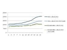 Statistik bostadsutbudet