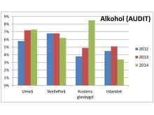 Kvinnors alkoholkonsumtion