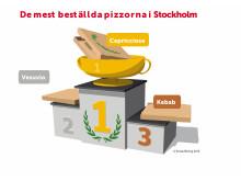 De mest beställda pizzorna i Stockholm