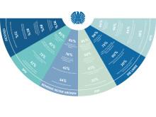 Infografik: Die ElitePartner-Wählerstudie 2017 zeigt, was Wähler über die Liebe denken / JPG, 300 dpi