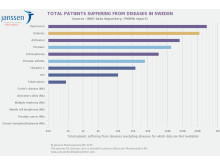Total patients suffering from diseases in Sweden
