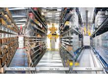 3D-MATRIX Solution® giver en højdynamisk systemløsning for lagring og plukning af kasser, bakker og paller