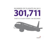 Number of flights handled
