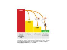 LED-teknik i kombination med ljusstyrning erbjuder en mycket hög energisparpotential, upptill 90 procent
