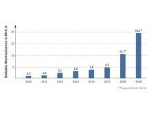 Das globale Markvolumen bei der Additiven Fertigung bis 2020