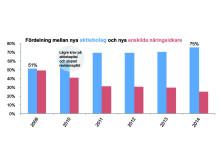 Växande andel aktiebolag bland nyföretagarna