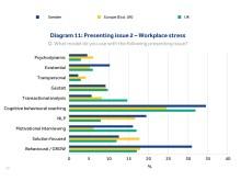 Val av modell vid coachämne jobbrelaterad stress