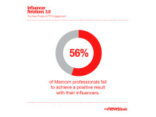 56% fail to achieve positive results with influencers