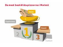 De mest beställda pizzorna i Malmö