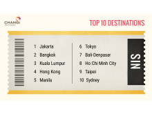 #Changi2015 - Top 10 Destinations