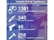 Task force statistics to date