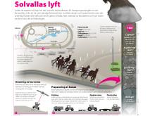 Elitloppet grafik: Solvallas lyft, 6-spalt