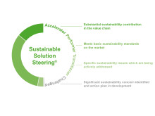 BASF_Sustainable_Solution_Steering