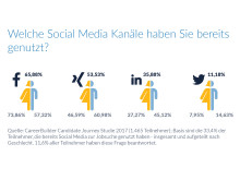 CareerBuilder Candidate Journey Studie: Welche Rolle spielen Social Media?