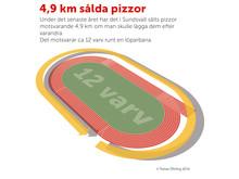 Så mycket pizza såldes i Sundsvall 2016