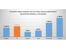 Srovnání: Jakou hodnotu má cizí měna, kterou máte doma?