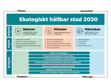 Miljömål Göteborgs Stads miljö- och klimatprogram remissversion