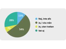 """Bild 3. Upplever ni att den grova/organiserade brottsligheten har gett """"varumärket"""" Sverige en sämre klang i era kontakter med kunder och kollegor i andra länder? Källa: IKEM"""