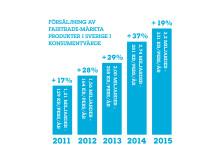 Försäljning av Fairtrade-märkta produkter i Sverige i konsumentvärde