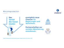 Einkommensabsicherung: Zurich Versicherung plädiert für Public-private-Partnership