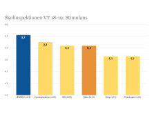 Skolinspektionens graf VT18-19