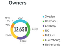 Arla annual results 2015 - farmer-owners by country