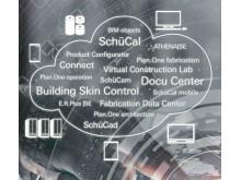 Oversikt over Schücos digitale løsninger
