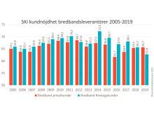 SKI Bredband 2005-2019