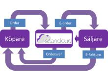 Scancloud e-faktura