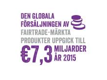 Den globala försäljningen av Fairtrade-märkta produkter uppgick till 7,3 miljarder euro år 2015