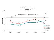 EPSI Helsetjenester trender 2016