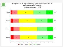 NetOnNet är bäst i Sverige på att ge service i samband med köp av hemelektronik